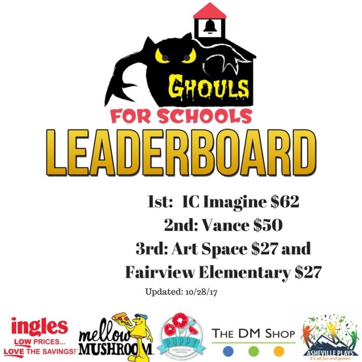 GFS Leaderboard 29