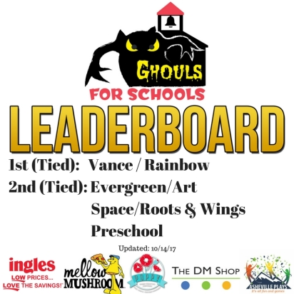 GFS Leaderboard